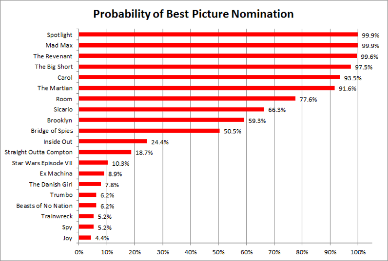 Best Picture Noms 2016